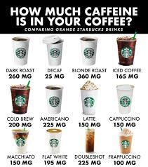 As you're probably aware, starbucks sells four basic cup sizes, called short, tall, grande, and venti. How Much Caffeine In A Cup Of Coffee Best Coffeers