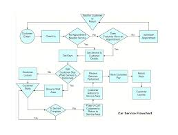 Yes No Flowchart Template