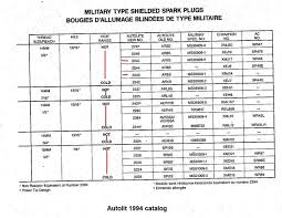 Autolite Spark Plug Chart Mule Spark Plugs Where To Buy G503 Military Vehicle