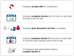 Employee Change Form Adorable Complete And Correct Form I48 USCIS