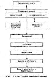 Анализ и принятие решений реферат ru Определение задачи ее конкретизация Хотя совершенно очевидно что это самый первый этап однако именно здесь совершается много ошибок