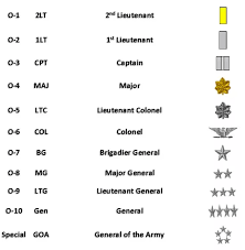 Army Ranking System Chart Whats An Easy Way To Understand And Remember The Ranking