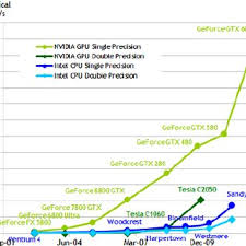 Intel Cpu Gflops Chart Comparison Of Cpu And Gpu Single Precision Floating Point