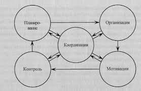 Система функций управления социальной работой Реферат страница  Схема процесса управления