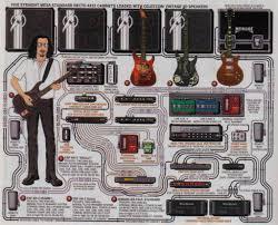 Diagrama De Pedales De Kirk Hammett Metallica In 2019
