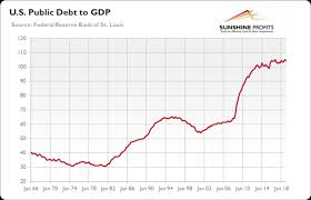 Interest On National Debt Chart The World Fell Into Debt Trap Will Gold Help Kitco News