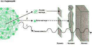 Виды излучений Реферат страница  В силу очень высокой проникающей способности гамма излучения представляют большую опасность для человека Особенность ионизирующего излучения состоит в том