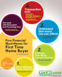 five financial must haves for first time home er infographic
