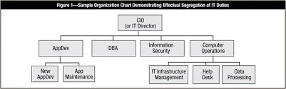 Cisa Org Chart What Every It Auditor Should Know About Proper Segregation