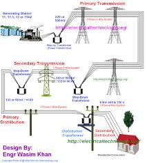 typical ac power supply system scheme and elements of distribution Standard Power Transformer Connection Diagram typical ac power supply system scheme Single Phase Transformer Wiring Connections