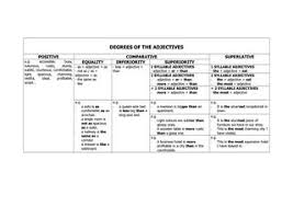 Degrees Of The Adjectives Chart By Virginia Espinosa Issuu