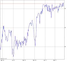 Saga Comm Stock Chart Sga