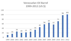 Charts Venezuela In 14 Charts How Venezuela Became A Failed State