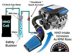 a hydrogen generator you can build build your own hydrogen generator powered car