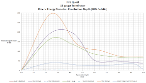 Exotic 12 Gauge Shotgun Ammunition Performance Summary