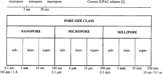 Membrane Pore Size Chart Pore Size An Overview Sciencedirect Topics