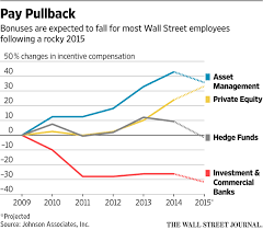 wall street braces for drop in bonuses in some cases up to  the reason chaotic global markets harmed the returns of many money managers and delayed companies plans to go public affecting pay for asset management