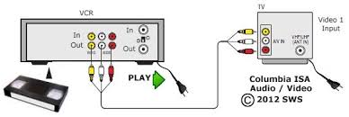 vcr setup diagrams vcr connection using rca cables to tv yellow video and white audio cables to a tv a v input if the vcr has stereo sound also connect the red audio