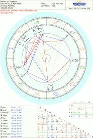 Aries Birth Chart Analysis