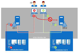 Best Practices For Virtualizing Active Directory Domain
