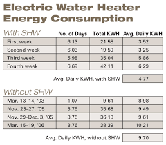 Hot Water Heater Cost Designing A Pv Powered Drainback Solar Hot Water System Home