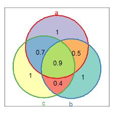 R Venn Diagram Ggplot2 Venn Diagrams With R Stack Overflow