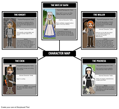 the canterbury tales unit plan activities test and essay the canterbury tales character map use a character map to help track the different