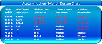 Aspirin Dosage Chart Acetaminophen Dosage Chart