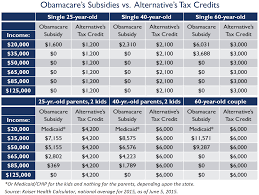 Aca Subsidy Chart An Alternative To Obamacare By Jeffrey H Anderson