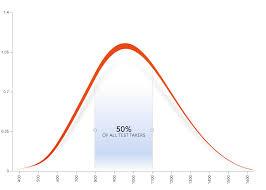 Understanding Percentile Scores On The Sat Prep Expert