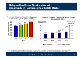 Asia Pacific Focus Outlook Malaysia Healthcare