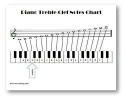 Piano Treble Clef Notes Chart Piano Treble Clef Notes Chart Music Reading Savant Store