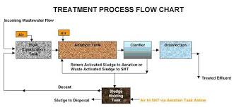 Waste Water Treatment Flow Chart Pin By Industrial Wastewater On Electro Oxidaiton Water