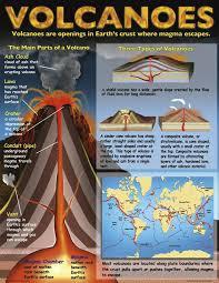 Understanding Natural Disasters Teaching Poster Set | MC-P179