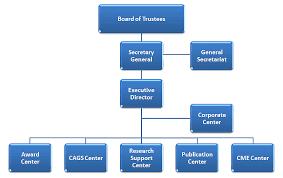Organizational Chart Sheikh Hamdan Bin Rashid Al Maktoum