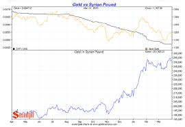 Gold Price In World Currencies 1st Quarter 2015 Smaulgld