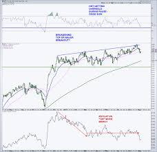 Dow Jones 52 Week Chart S P 500 Weekly Update Some Short Term Kinks See It Market