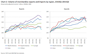 Wto 2015 Press Releases Falling Import Demand Lower