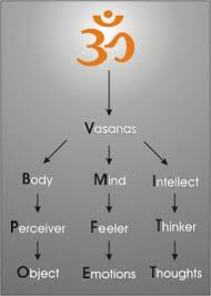 Body Mind Intellect Chart Dharmashastra The Truth Behind My Dharma April 2009