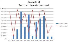Best Excel Tutorial Two Chart Types In One Chart