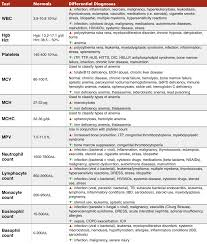 Cbc With Differential Chart Complete Blood Count Cbc Components And Interpretation
