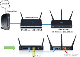 d link technical support how to connect two routers wirelessly to extend range at Two Router Home Network Diagram
