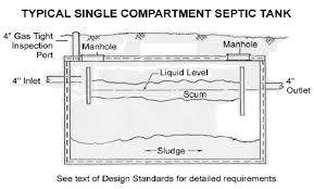 3 Compartment Septic Tank Design Septic Tank Cover Faqs Find Fix Replace Septic Tank Covers