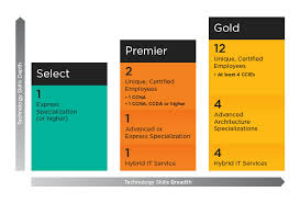 Cisco Certification Chart Cisco Channel Partner Program Global Knowledge