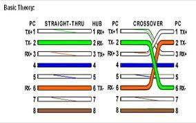rj45 crossover diagram data wiring diagrams \u2022 crossover cable wiring diagram t568b rj45 and crossover cable the linux page rh linux m2osw com rj45 crossover cable diagram rj11 crossover cable