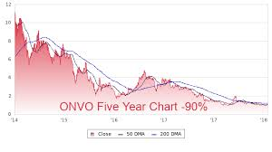 Onvo Profile Stock Price Fundamentals More