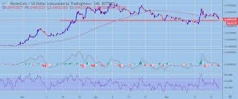 Ravencoin Price Analysis Rvn Usd Bullish Falling Wedge