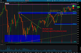 Day Trading Journal 30 Points On The Es S P 500 E Mini