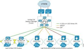 Cisco Unified Communications System 8 X Srnd Unified