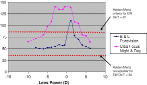 Contact Lens Dk Chart Relationship Between Dk T And Lens Power For Super 51 80